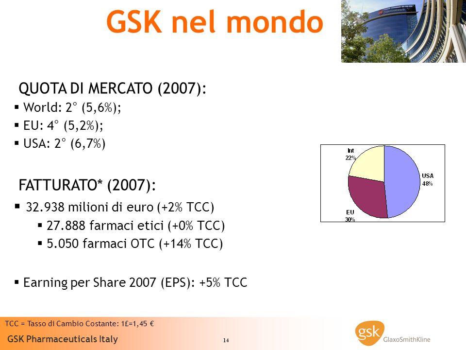 14 GSK Pharmaceuticals Italy GSK nel mondo TCC = Tasso di Cambio Costante: 1£=1,45 QUOTA DI MERCATO (2007): World: 2° (5,6%); EU: 4° (5,2%); USA: 2° (6,7%) FATTURATO* (2007): 32.938 milioni di euro (+2% TCC) 27.888 farmaci etici (+0% TCC) 5.050 farmaci OTC (+14% TCC) Earning per Share 2007 (EPS): +5% TCC