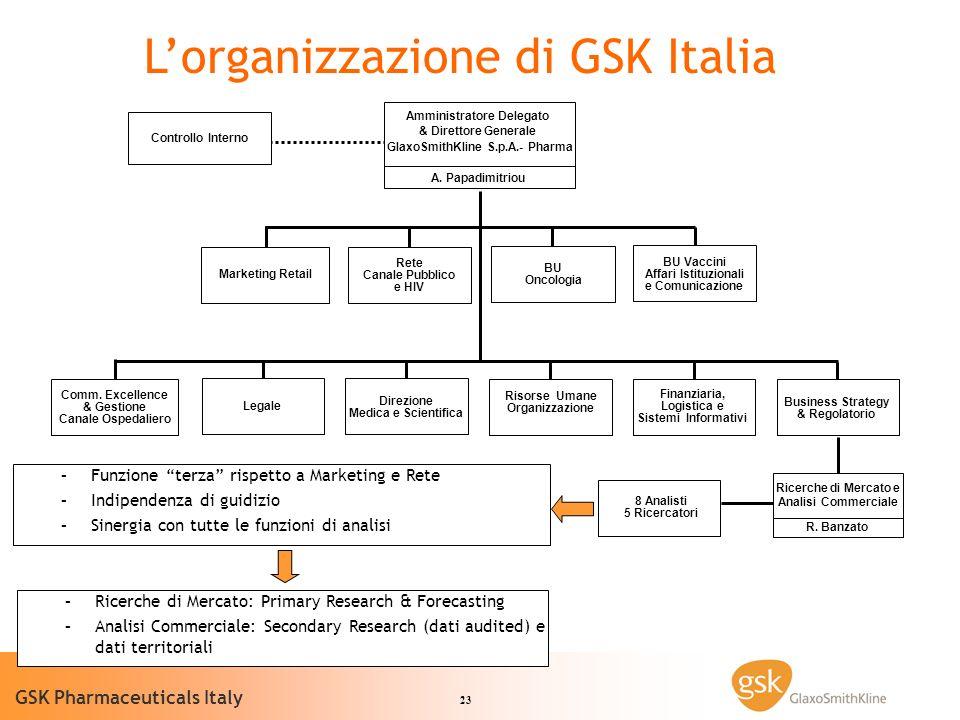 23 GSK Pharmaceuticals Italy Marketing Retail Rete Canale Pubblico e HIV BU Oncologia Comm.