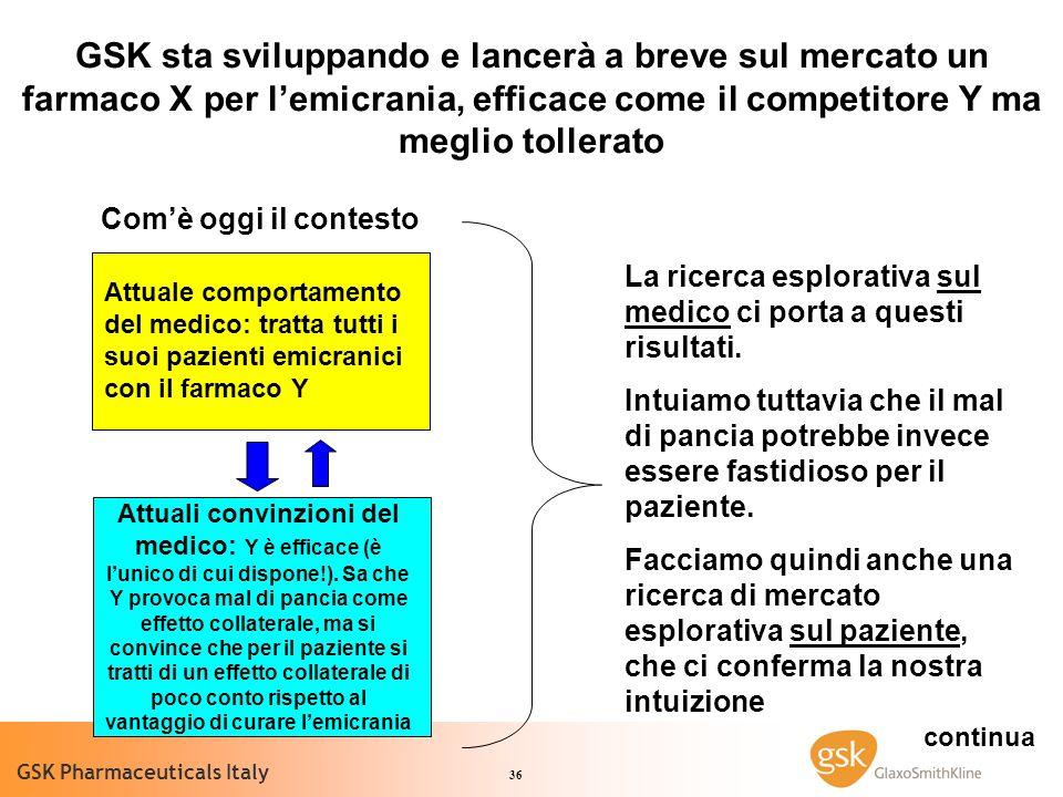 36 GSK Pharmaceuticals Italy Comè oggi il contesto Attuale comportamento del medico: tratta tutti i suoi pazienti emicranici con il farmaco Y Attuali convinzioni del medico: Y è efficace (è lunico di cui dispone!).