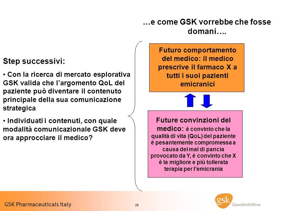 38 GSK Pharmaceuticals Italy Futuro comportamento del medico: il medico prescrive il farmaco X a tutti i suoi pazienti emicranici …e come GSK vorrebbe che fosse domani….