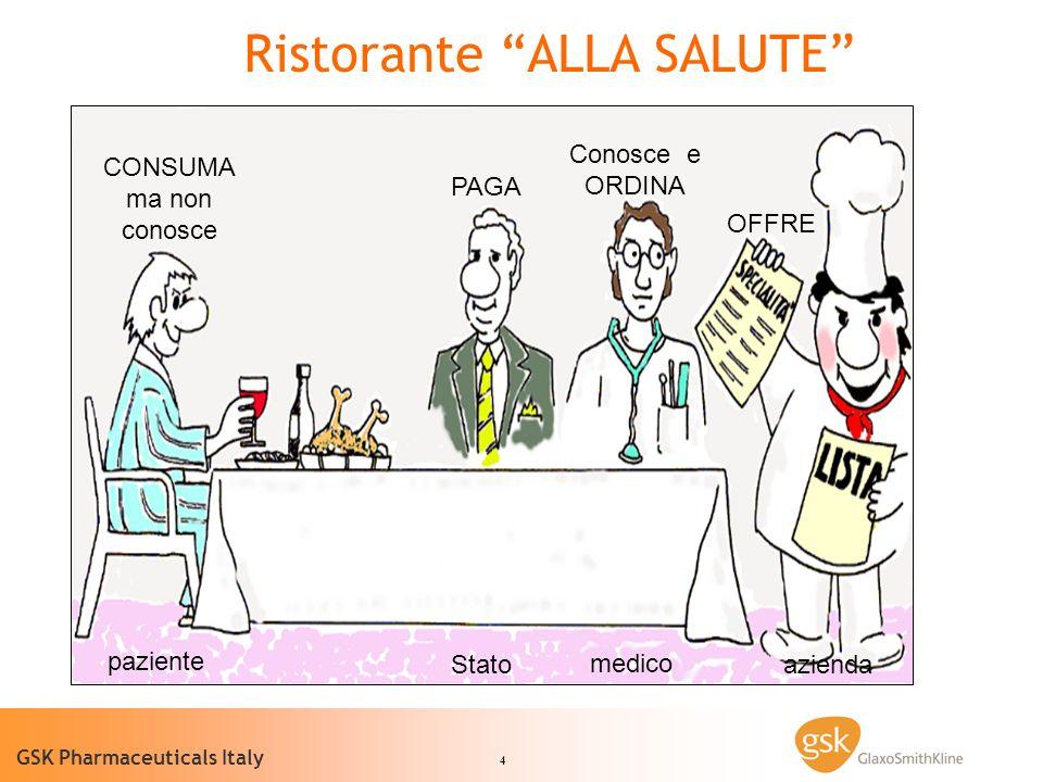 4 GSK Pharmaceuticals Italy Ristorante ALLA SALUTE CONSUMA ma non conosce PAGA Conosce e ORDINA OFFRE paziente Stato medico azienda