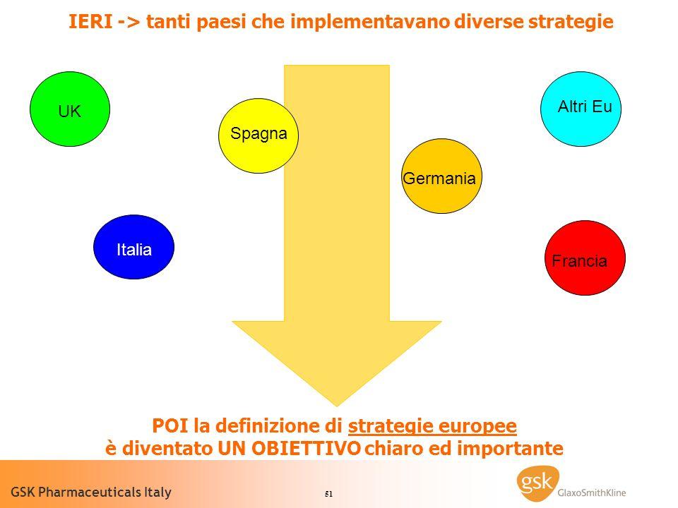 51 GSK Pharmaceuticals Italy Italia Germania Spagna UK Francia Altri Eu IERI -> tanti paesi che implementavano diverse strategie POI la definizione di strategie europee è diventato UN OBIETTIVO chiaro ed importante