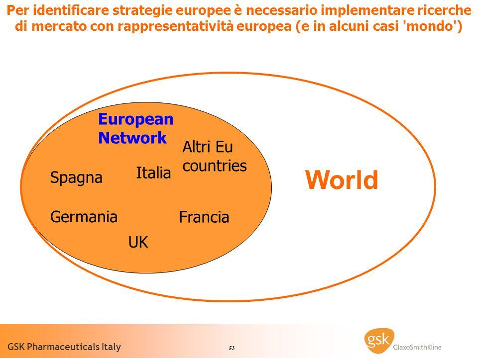 53 GSK Pharmaceuticals Italy Per identificare strategie europee è necessario implementare ricerche di mercato con rappresentatività europea (e in alcuni casi mondo ) Italia Spagna Italia Spagna UK Germania Francia Altri Eu countries World European Network