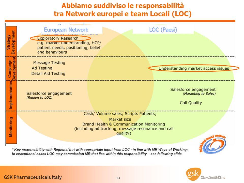 54 GSK Pharmaceuticals Italy Abbiamo suddiviso le responsabilità tra Network europei e team Locali (LOC) European Network LOC (Paesi)