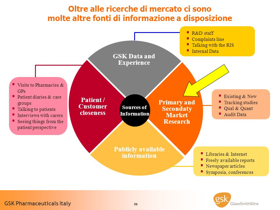 56 GSK Pharmaceuticals Italy Oltre alle ricerche di mercato ci sono molte altre fonti di informazione a disposizione Visits to Pharmacies & GPs Patient diaries & care groups Talking to patients Interviews with carers Seeing things from the patient perspective Patient / Customer closeness GSK Data and Experience R&D staff Complaints line Talking with the RIS Internal Data Existing & New Tracking studies Qual & Quant Audit Data Primary and Secondaty Market Research Publicly available information Libraries & Internet Freely available reports Newspaper articles Symposia, conferences Sources of Information