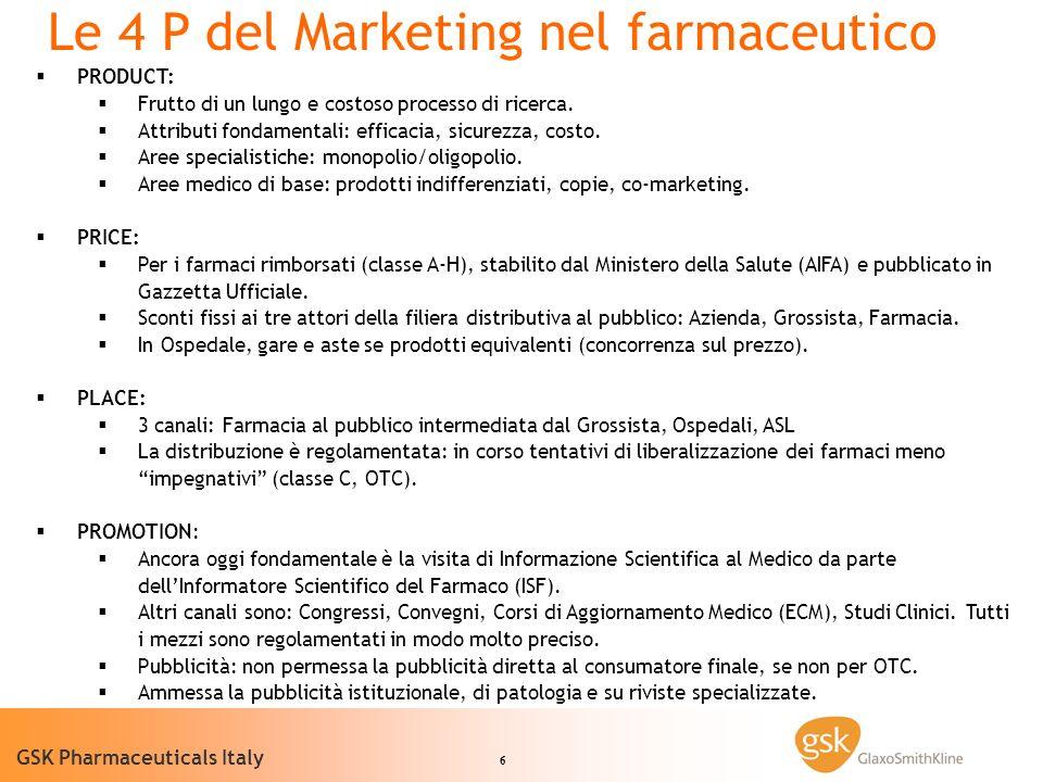 6 GSK Pharmaceuticals Italy PRODUCT: Frutto di un lungo e costoso processo di ricerca.