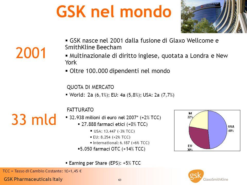 63 GSK Pharmaceuticals Italy GSK nel mondo GSK nasce nel 2001 dalla fusione di Glaxo Wellcome e SmithKline Beecham Multinazionale di diritto inglese, quotata a Londra e New York Oltre 100.000 dipendenti nel mondo 2001 QUOTA DI MERCATO World: 2a (6,1%); EU: 4a (5,8%); USA: 2a (7,7%) FATTURATO 32.938 milioni di euro nel 2007* (+2% TCC) 27.888 farmaci etici (+0% TCC) USA: 13.447 (-3% TCC) EU: 8.254 (+2% TCC) International: 6.187 (+6% TCC) 5.050 farmaci OTC (+14% TCC) Earning per Share (EPS): +5% TCC 33 mld TCC = Tasso di Cambio Costante: 1£=1,45