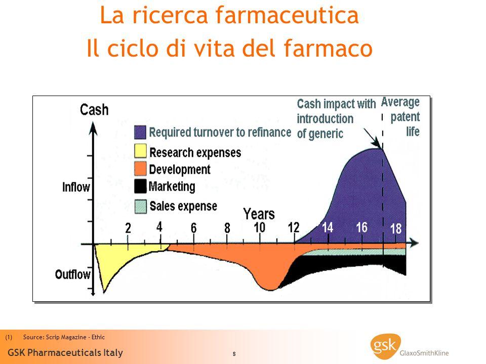 8 GSK Pharmaceuticals Italy (1) (1)Source: Scrip Magazine - Ethic La ricerca farmaceutica Il ciclo di vita del farmaco