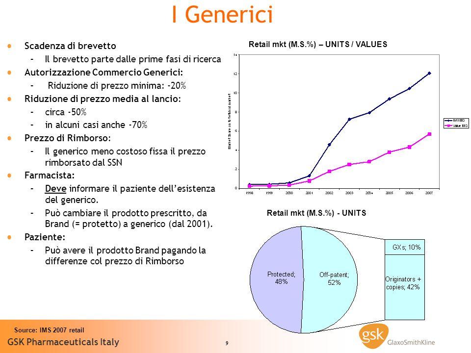 9 GSK Pharmaceuticals Italy Source: IMS 2007 retail I Generici Scadenza di brevetto – –Il brevetto parte dalle prime fasi di ricerca Autorizzazione Commercio Generici: – – Riduzione di prezzo minima: -20% Riduzione di prezzo media al lancio: – –circa -50% – –in alcuni casi anche -70% Prezzo di Rimborso: – –Il generico meno costoso fissa il prezzo rimborsato dal SSN Farmacista: – –Deve informare il paziente dellesistenza del generico.