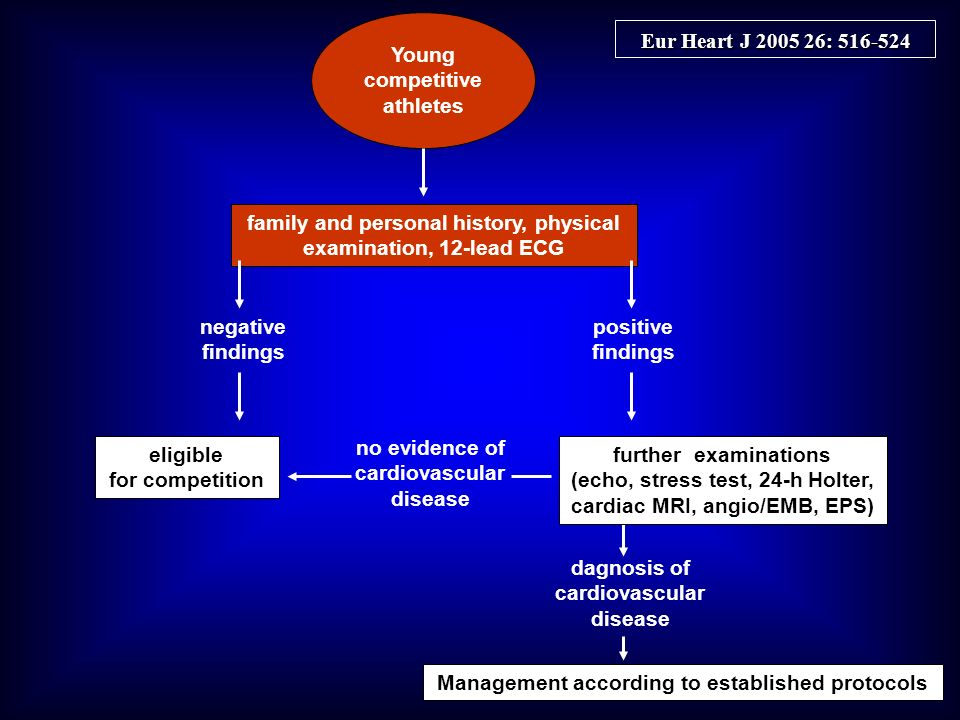 Young competitive athletes family and personal history, physical examination, 12-lead ECG negative findings positive findings eligible for competition further examinations (echo, stress test, 24-h Holter, cardiac MRI, angio/EMB, EPS) no evidence of cardiovascular disease dagnosis of cardiovascular disease Management according to established protocols Eur Heart J 2005 26: 516-524