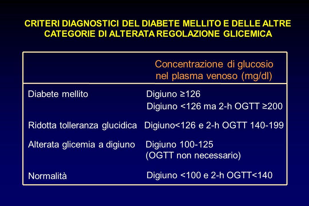 Concentrazione di glucosio nel plasma venoso (mg/dl) Diabete mellitoDigiuno 126 Digiuno <126 ma 2-h OGTT 200 Ridotta tolleranza glucidicaDigiuno<126 e