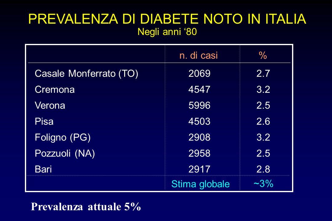 PREVALENZA DI DIABETE NOTO IN ITALIA Negli anni 80 Casale Monferrato (TO)20692.7 Cremona45473.2 Verona59962.5 Pisa45032.6 Foligno (PG)29083.2 Pozzuoli