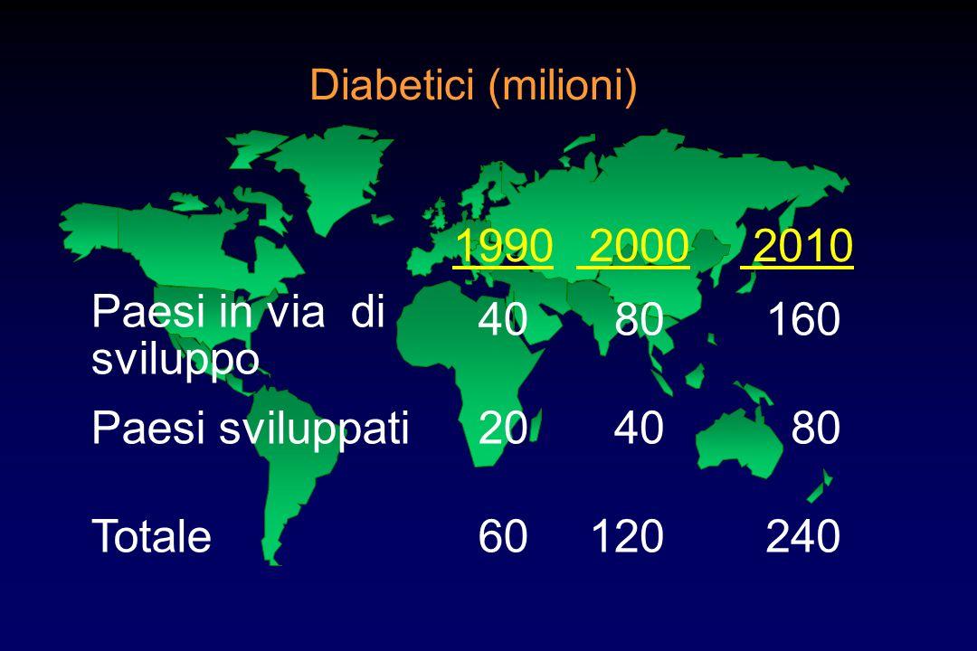 Diabetici (milioni) 1990 2000 2010 40 80 160 20 40 80 60 120 240 Paesi in via di sviluppo Paesi sviluppati Totale