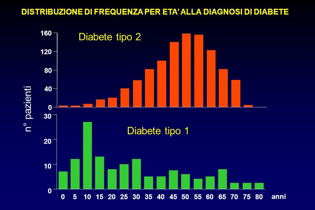 DISTRIBUZIONE DI FREQUENZA PER ETA ALLA DIAGNOSI DI DIABETE Diabete tipo 1 n° pazienti 0 40 80 120 160 Diabete tipo 2 05101520253035404550556065707580