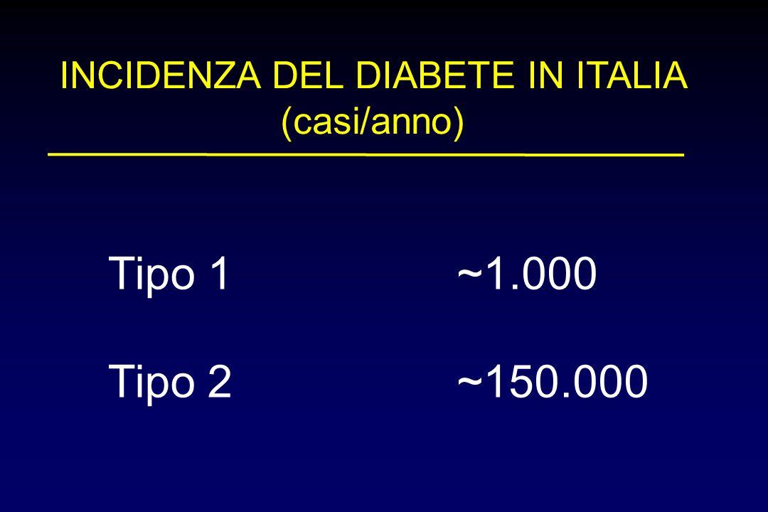 INCIDENZA DEL DIABETE IN ITALIA (casi/anno) Tipo 1~1.000 Tipo 2~150.000