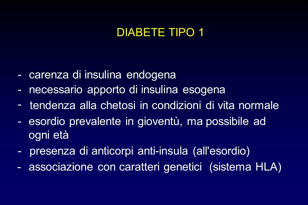 DIABETE TIPO 1 -carenza di insulina endogena -necessario apporto di insulina esogena - tendenza alla chetosi in condizioni di vita normale -esordio pr