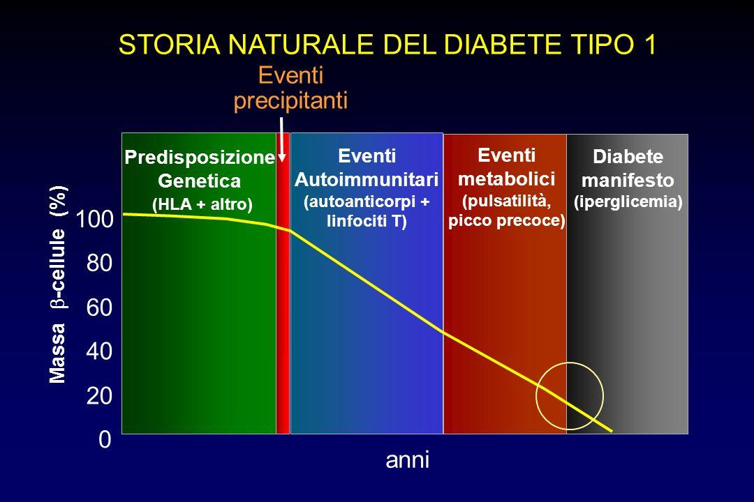 Diabete manifesto (iperglicemia) STORIA NATURALE DEL DIABETE TIPO 1 Eventi precipitanti Eventi Autoimmunitari (autoanticorpi + linfociti T) Massa -cel