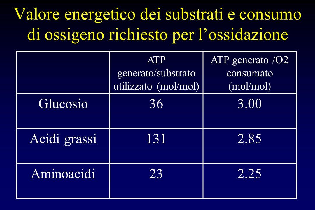 Valore energetico dei substrati e consumo di ossigeno richiesto per lossidazione ATP generato/substrato utilizzato (mol/mol) ATP generato /O2 consumat