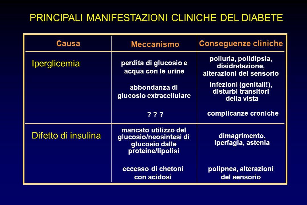 PRINCIPALI MANIFESTAZIONI CLINICHE DEL DIABETE perdita di glucosio e acqua con le urine poliuria, polidipsia, disidratazione, alterazioni del sensorio