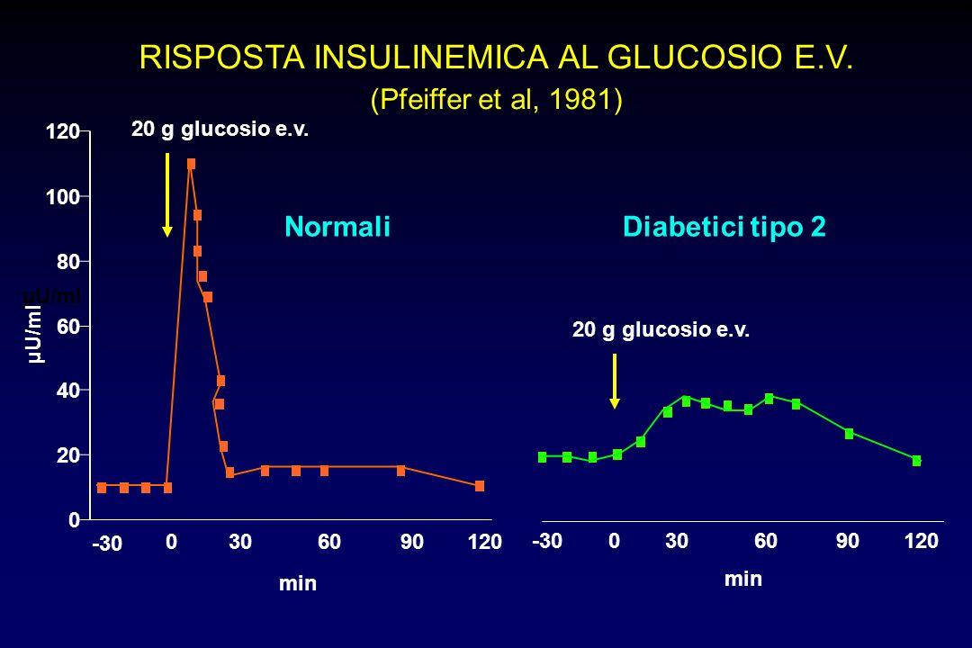 RISPOSTA INSULINEMICA AL GLUCOSIO E.V. (Pfeiffer et al, 1981) Diabetici tipo 2 20 g glucosio e.v. -300306090120 min 20 g glucosio e.v. Normali µU/ml -