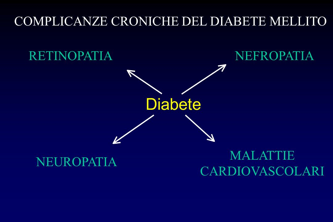 Diabete RETINOPATIANEFROPATIA MALATTIE CARDIOVASCOLARI NEUROPATIA COMPLICANZE CRONICHE DEL DIABETE MELLITO