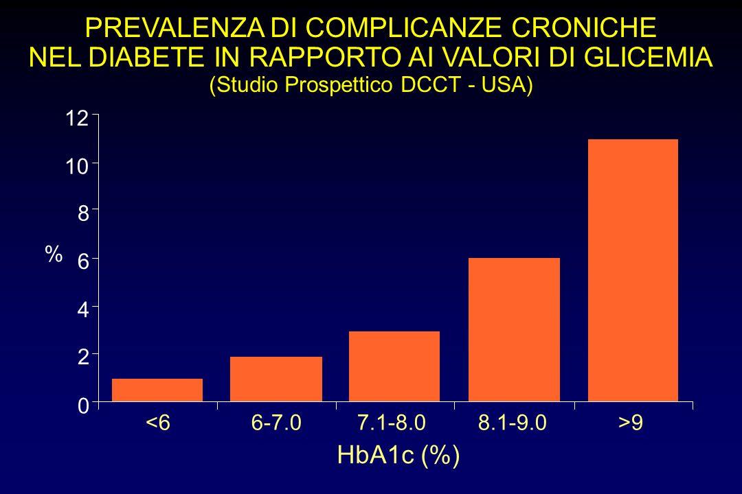 PREVALENZA DI COMPLICANZE CRONICHE NEL DIABETE IN RAPPORTO AI VALORI DI GLICEMIA (Studio Prospettico DCCT - USA) HbA1c (%) <66-7.07.1-8.08.1-9.0>9 0 2