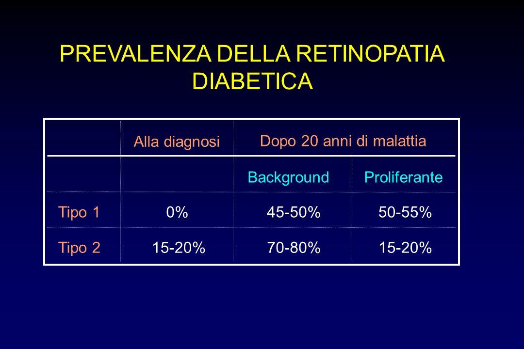 PREVALENZA DELLA RETINOPATIA DIABETICA Tipo 10% Tipo 215-20% Alla diagnosi 45-50%50-55% 70-80%15-20% Dopo 20 anni di malattia BackgroundProliferante
