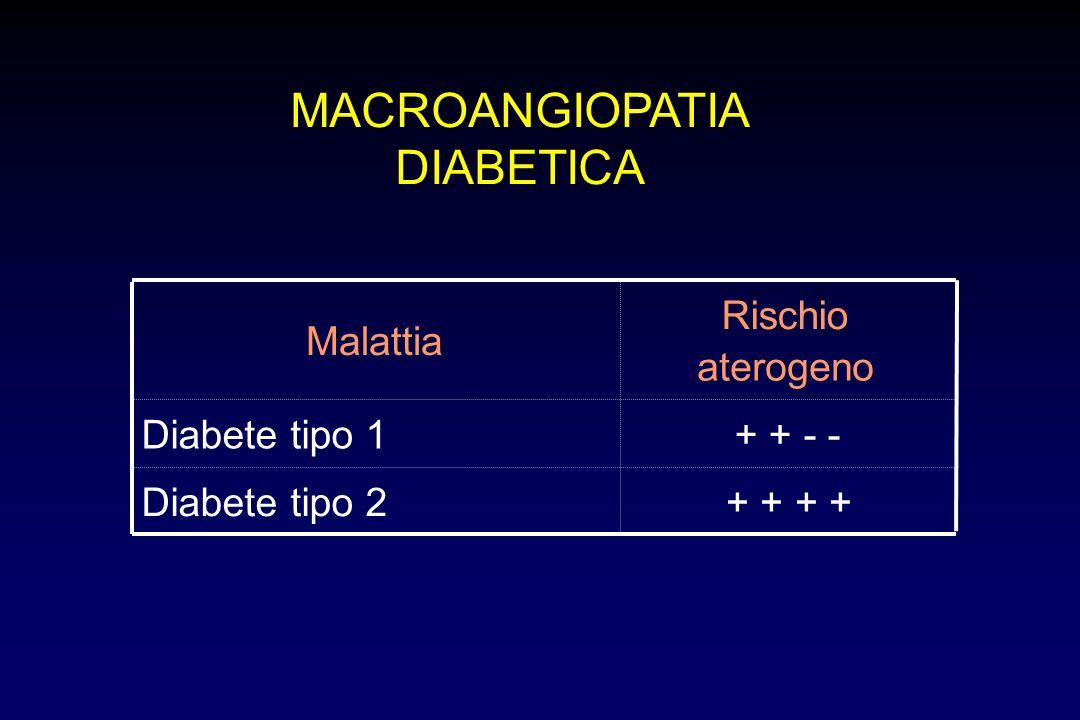 Malattia Rischio aterogeno Diabete tipo 1+ + - - Diabete tipo 2+ + MACROANGIOPATIA DIABETICA