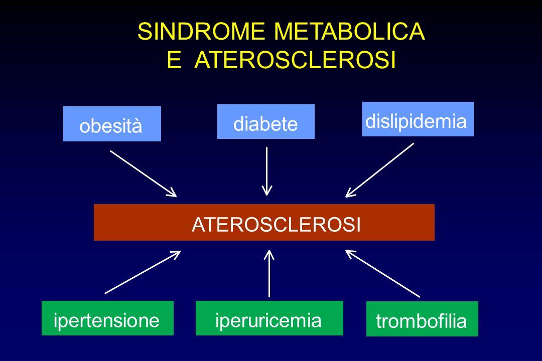SINDROME METABOLICA E ATEROSCLEROSI obesità diabete dislipidemia ipertensioneiperuricemia trombofilia ATEROSCLEROSI