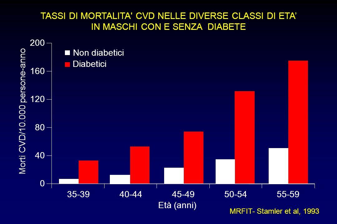 TASSI DI MORTALITA' CVD NELLE DIVERSE CLASSI DI ETA IN MASCHI CON E SENZA DIABETE MRFIT- Stamler et al, 1993 Non diabetici Diabetici Morti CVD/10.000