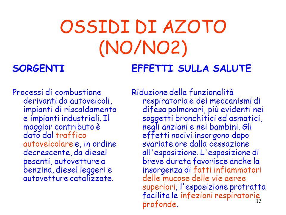 13 OSSIDI DI AZOTO (NO/NO2) SORGENTI Processi di combustione derivanti da autoveicoli, impianti di riscaldamento e impianti industriali. Il maggior co