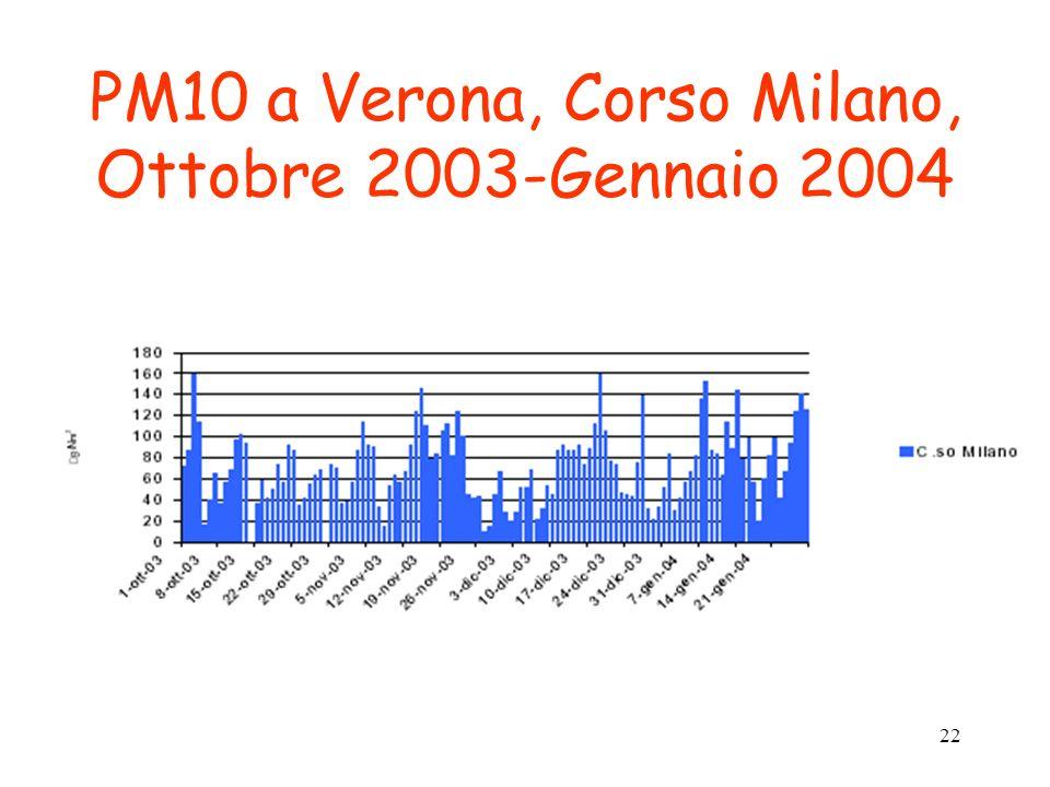 22 PM10 a Verona, Corso Milano, Ottobre 2003-Gennaio 2004