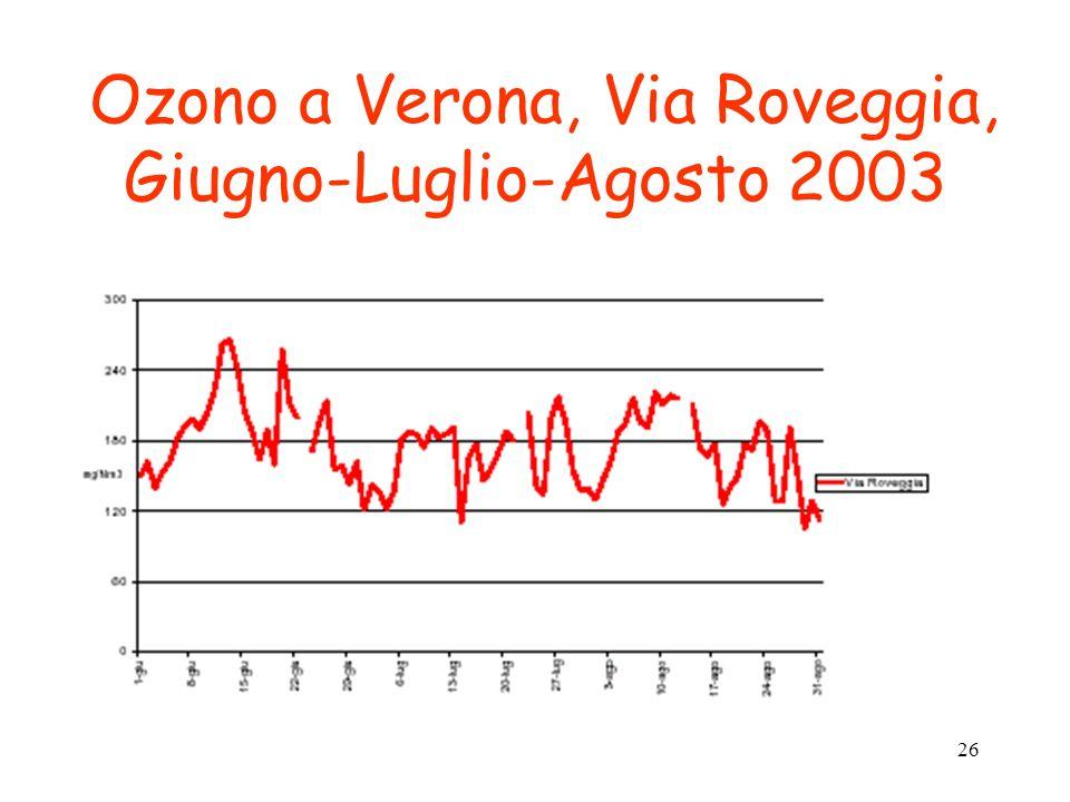 26 Ozono a Verona, Via Roveggia, Giugno-Luglio-Agosto 2003