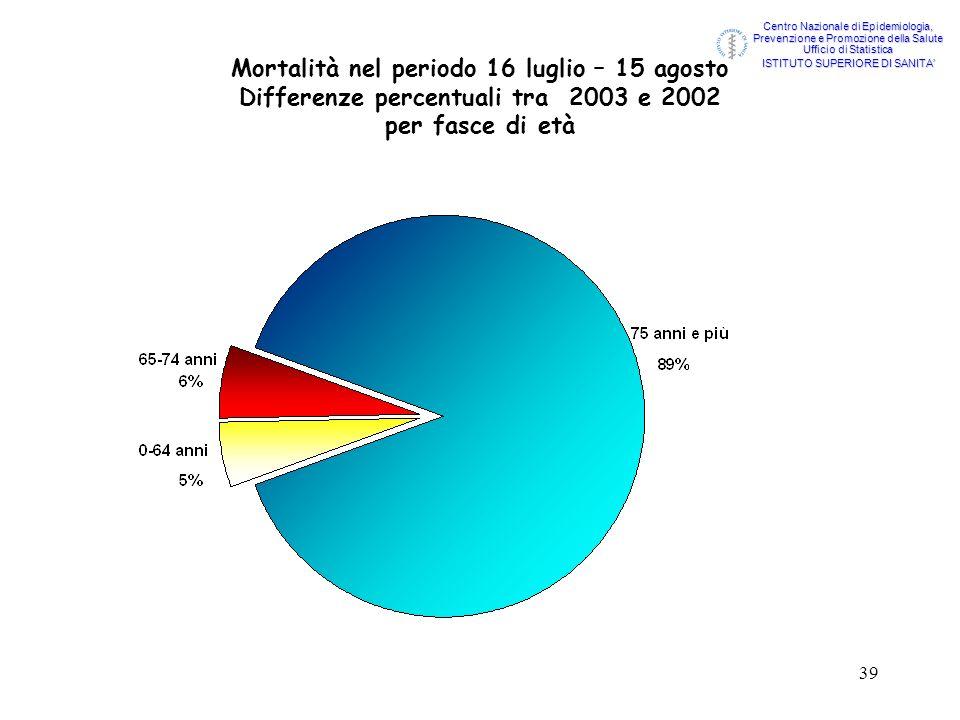 39 Mortalità nel periodo 16 luglio – 15 agosto Differenze percentuali tra 2003 e 2002 per fasce di età Centro Nazionale di Epidemiologia, Prevenzione
