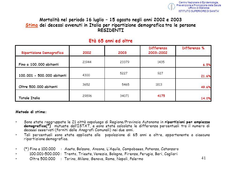41 Mortalità nel periodo 16 luglio – 15 agosto negli anni 2002 e 2003 Stima dei decessi avvenuti in Italia per ripartizione demografica tra le persone