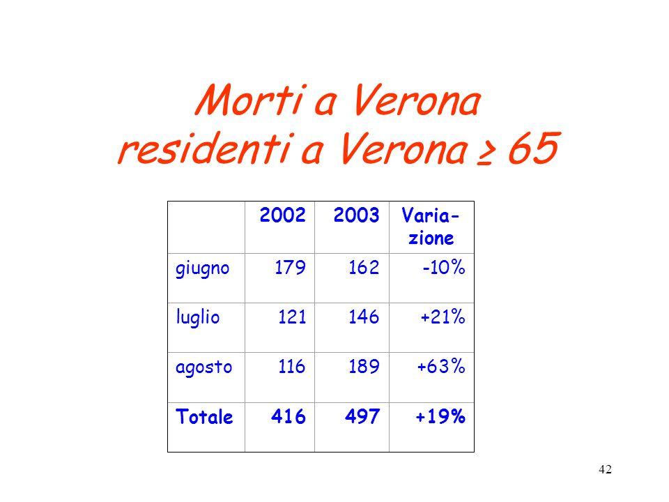 42 Morti a Verona residenti a Verona 65 20022003Varia- zione giugno179162-10% luglio121146+21% agosto116189+63% Totale416497+19%