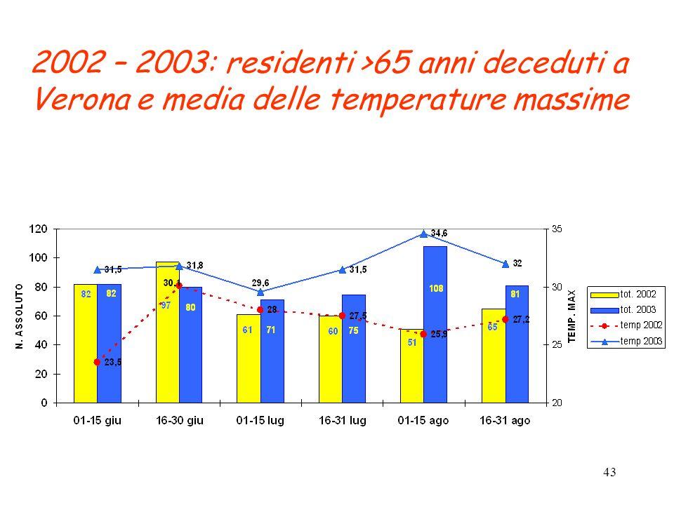 43 2002 – 2003: residenti >65 anni deceduti a Verona e media delle temperature massime