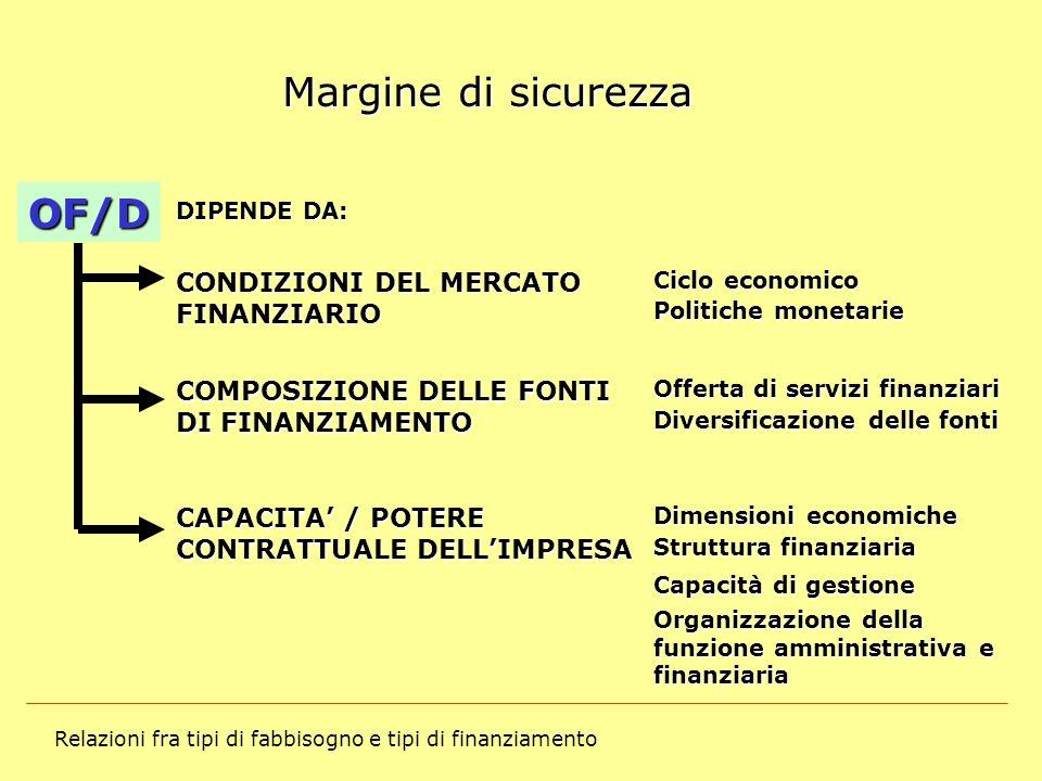 Relazioni fra tipi di fabbisogno e tipi di finanziamento Margine di sicurezza OF/D Ciclo economico CONDIZIONI DEL MERCATO FINANZIARIO DIPENDE DA: Poli