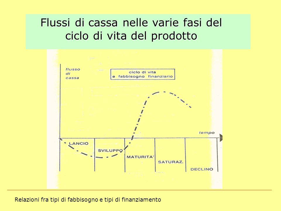 Relazioni fra tipi di fabbisogno e tipi di finanziamento Flussi di cassa nelle varie fasi del ciclo di vita del prodotto