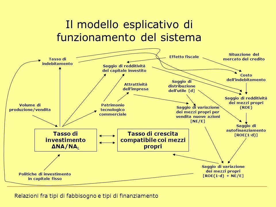 Relazioni fra tipi di fabbisogno e tipi di finanziamento Il modello esplicativo di funzionamento del sistema Tasso di investimento ΔNA/NA L Tasso di c