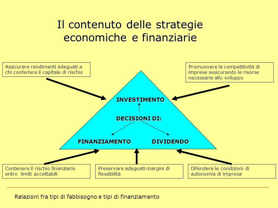Relazioni fra tipi di fabbisogno e tipi di finanziamento Il contenuto delle strategie economiche e finanziarie INVESTIMENTO DECISIONI DI: FINANZIAMENT