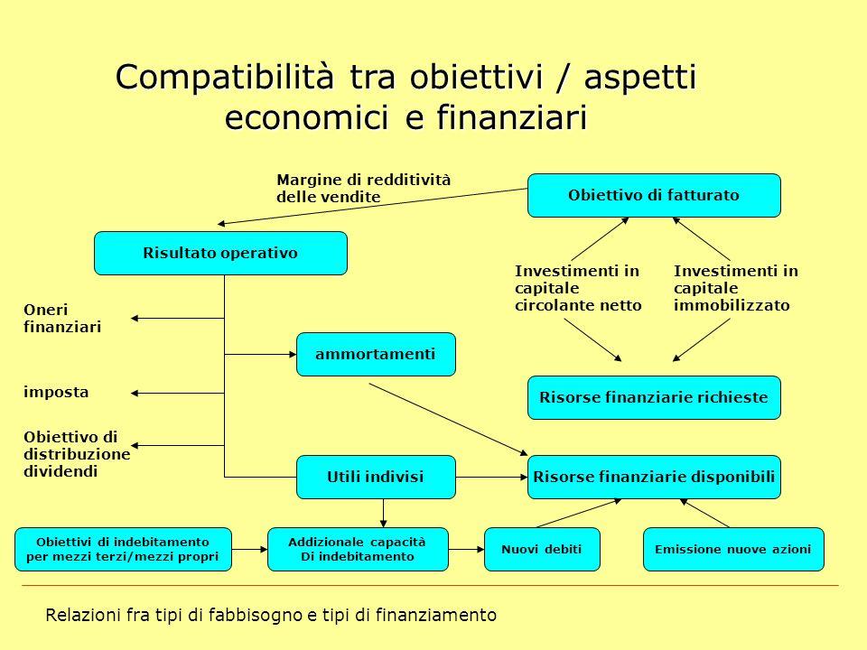 Relazioni fra tipi di fabbisogno e tipi di finanziamento Compatibilità tra obiettivi / aspetti economici e finanziari Obiettivo di fatturato Risorse f
