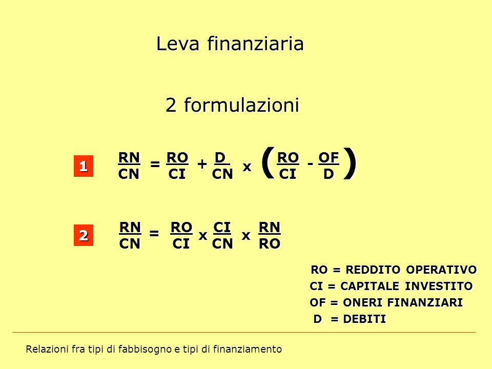 Relazioni fra tipi di fabbisogno e tipi di finanziamento Leva finanziaria 2 formulazioni RNCNROCIDCNROCIOFD =- x +() 1 RNROCICNROCIRNCN= xx 2 RO = RED