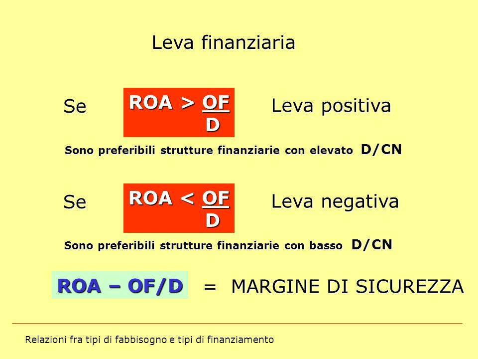 Relazioni fra tipi di fabbisogno e tipi di finanziamento Leva finanziaria Se ROA > OF D Leva positiva Sono preferibili strutture finanziarie con eleva