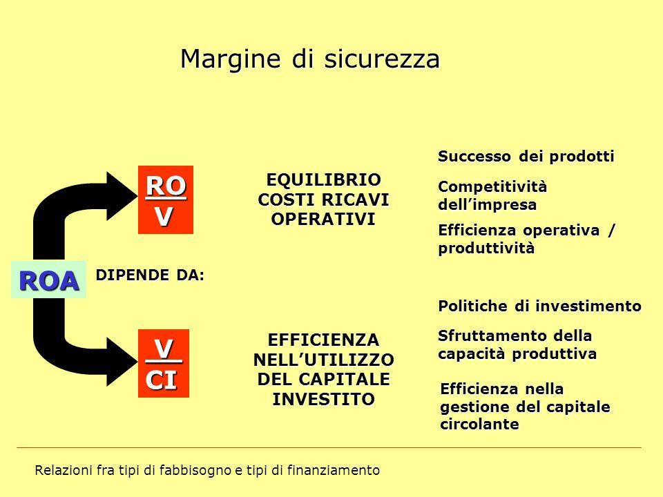 Relazioni fra tipi di fabbisogno e tipi di finanziamento Margine di sicurezza ROA Successo dei prodotti Competitività dellimpresa Efficienza operativa
