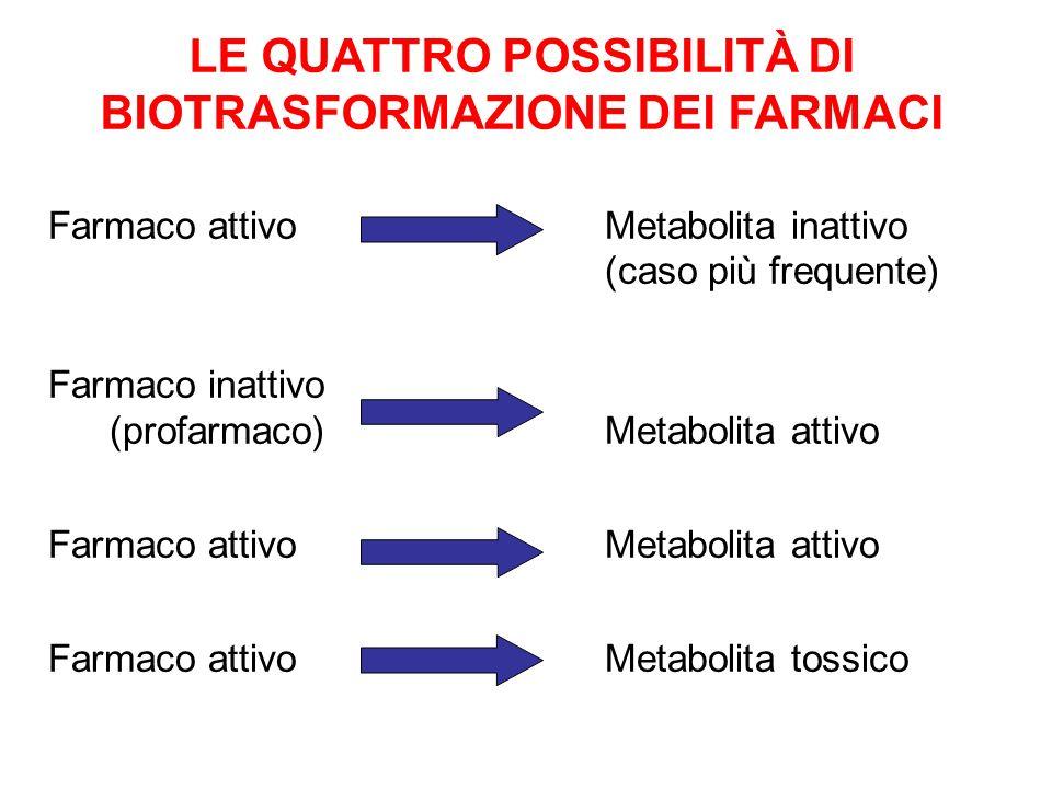 Farmaco attivoMetabolita inattivo (caso più frequente) Farmaco inattivo (profarmaco)Metabolita attivo Farmaco attivoMetabolita attivo Farmaco attivoMe
