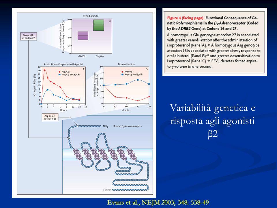 Evans et al., NEJM 2003; 348: 538-49 Variabilità genetica e risposta agli agonisti β2