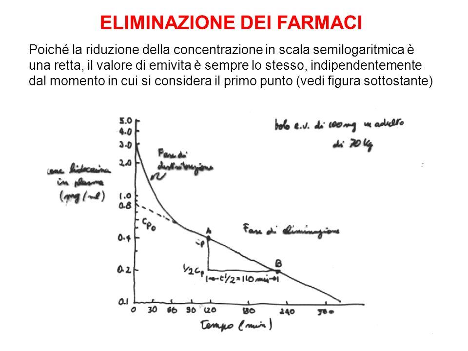 Poiché la riduzione della concentrazione in scala semilogaritmica è una retta, il valore di emivita è sempre lo stesso, indipendentemente dal momento