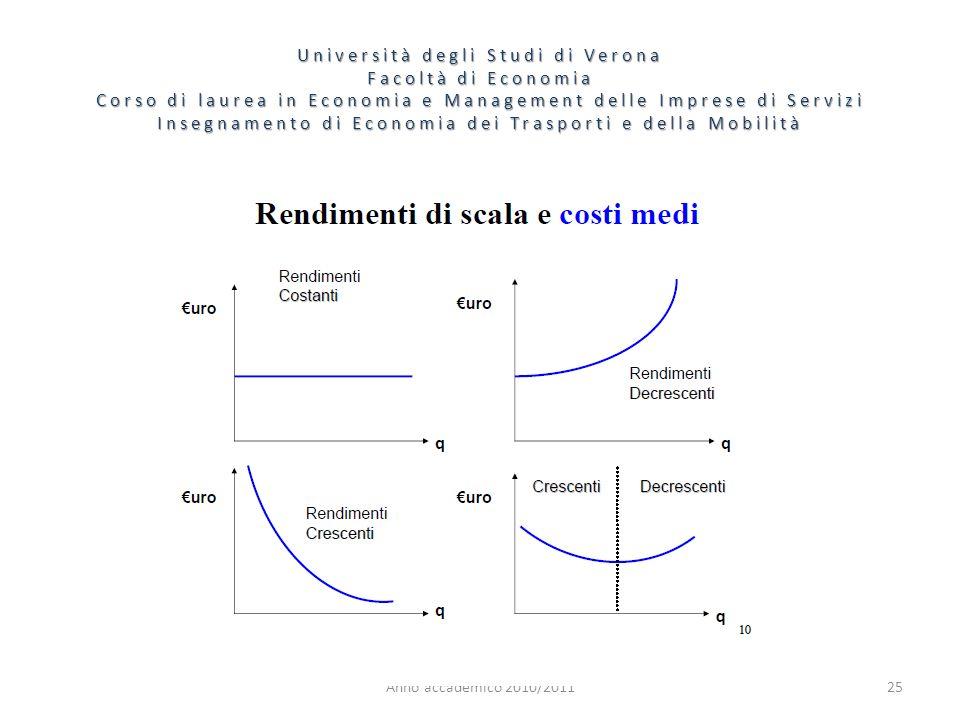 25 Università degli Studi di Verona Facoltà di Economia Corso di laurea in Economia e Management delle Imprese di Servizi Insegnamento di Economia dei Trasporti e della Mobilità Anno accademico 2010/2011