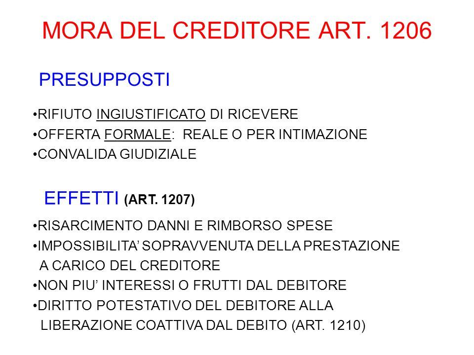 MORA DEL CREDITORE ART. 1206 PRESUPPOSTI RIFIUTO INGIUSTIFICATO DI RICEVERE OFFERTA FORMALE: REALE O PER INTIMAZIONE CONVALIDA GIUDIZIALE EFFETTI (ART